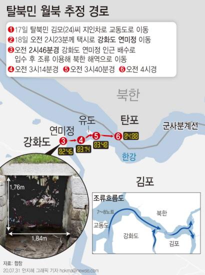 지난 18일 월북한 탈북민 김 씨는 강화도에서 배수로를 통과한 뒤 조류를 타고 북한 쪽으로 이동한 것으로 확인됐다. [그래픽=뉴시스]