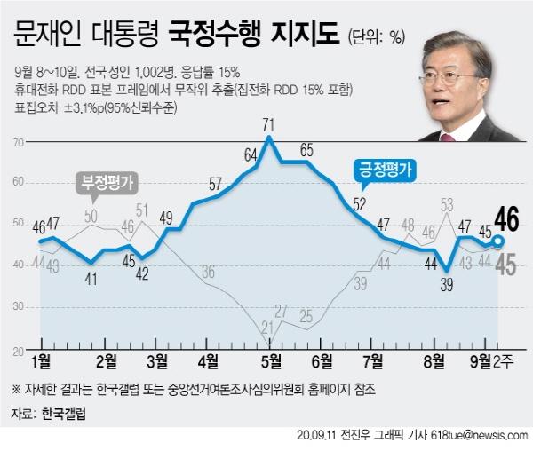 한국갤럽은 9월2주차 대통령 직무수행 평가 조사 결과 응답자의 46%가 긍정 평가했다고 11일 밝혔다. (그래픽=전진우 기자) [뉴시스]