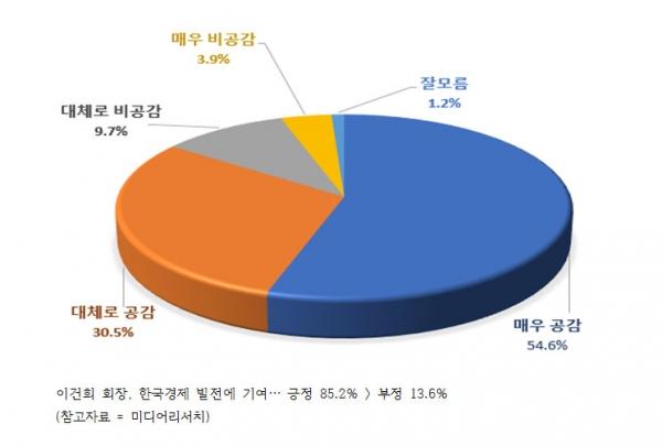 [여론조사] 이건희 회장 한국경제 발전에 기여… 긍정 85.2% 〉 부정 13.6%
