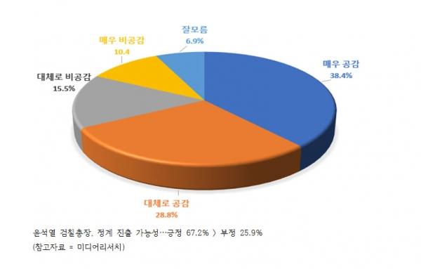 [여론조사] 윤석열 검찰총장, 정계 진출 가능성…긍정 67.2% 〉 부정 25.9%